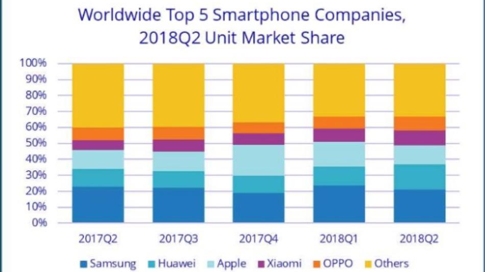 Die fünf führenden Smartphone-Hersteller und ihre Marktanteile im zweiten Quartal 2018.