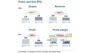 Geschäftszahlen im Bereich Power and Gas im dritten Quartal 2018 von Siemens