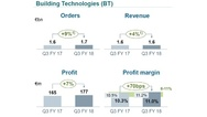 2_Geschäftszahlen im Bereich Building Technologies im dritten Quartal 2018 von Siemens