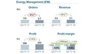 3_Geschäftszahlen im Bereich Energy Management im dritten Quartal 2018 von Siemens