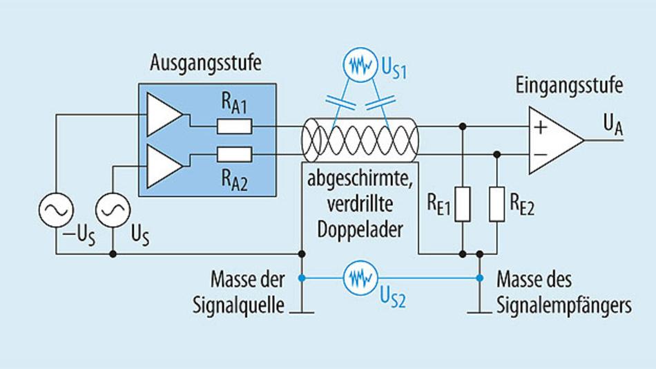 Bild 1. Eine symmetrische Audiosignal-Übertragung besteht aus einer Ausgangsstufe (Leitungstreiber) und einer Eingangsstufe. Eingezeichnet sind ferner die typischen Gleichtakt-Störquellen, die auf das Signal einwirken.
