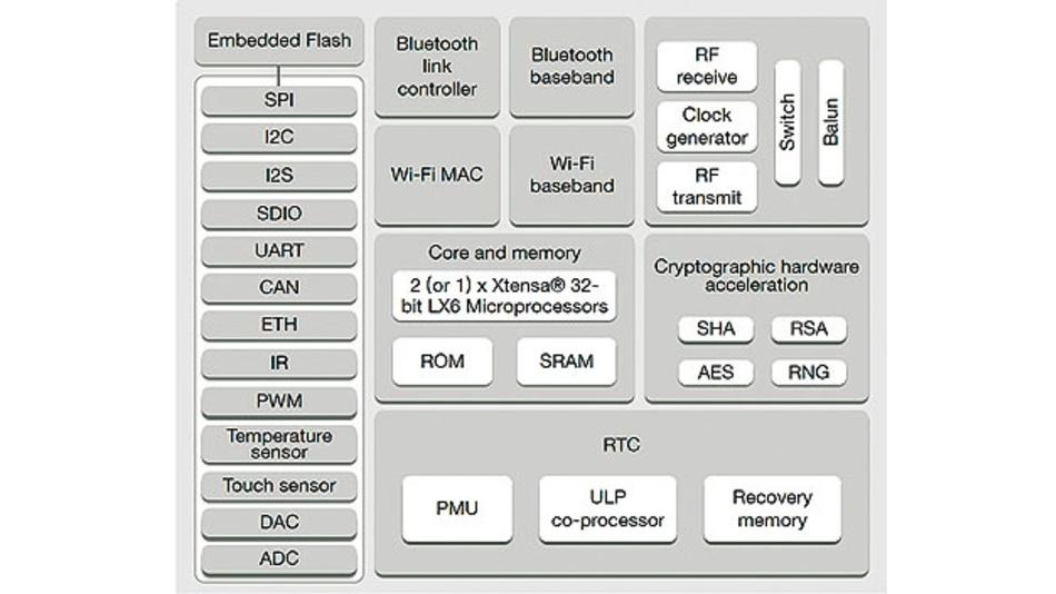 Bild 2. Blockdiagramm des ESP32-Mikrocontrollers