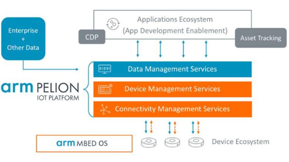 Die Pelion-Plattform von ARM