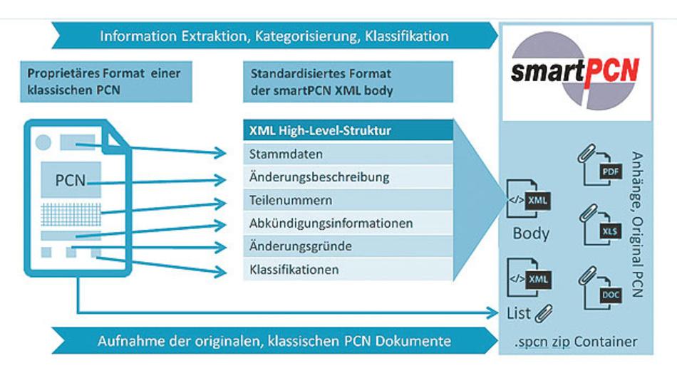 Bild 3. Das smartPCN-Format besteht aus einem Zip-Container, der neben den für eine weitestgehend automatisierte Erfassung elementar wichtigen .xml-Dateien zusätzlich noch beliebige weitere, für eine detaillierte technische Beurteilung wichtige Anhänge enthalten kann. Die »xml«-Body-Datei selbst enthält alle notwendigen Informationen selbstverständlich in standardisierter maschinenlesbarer Form