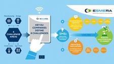 EU-Projekt 'ESMERA' Starthilfe für neue Robotik-Lösungen