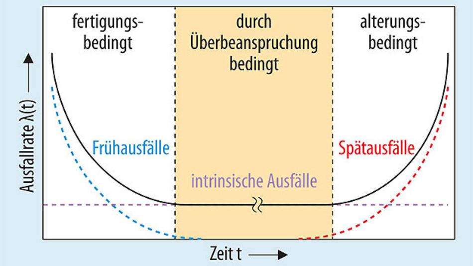 Bild 1. Die Ausfallrate eines Produktes folgt der sogenannten »Badewannenkurve«, die drei Ausfallphasen unterscheidet.