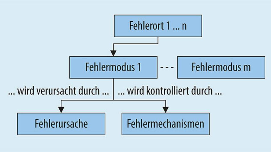 Bild 2. Mit der FMMEA-Methode (Failure Modes, Mechanisms and Effects Analysis) lassen sich systematisch die relevanten Fehlerorte, -modi, -ursachen und Fehlermechanismen identifizieren.