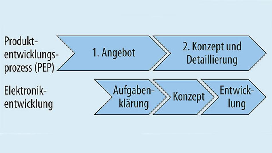 Bild 3. In den frühen Phasen der Elektronikentwicklung, eingebettet in den Produktentstehungsprozess, werden die wesentlichen Entscheidungen für die Zuverlässigkeit eines Produktes getroffen.