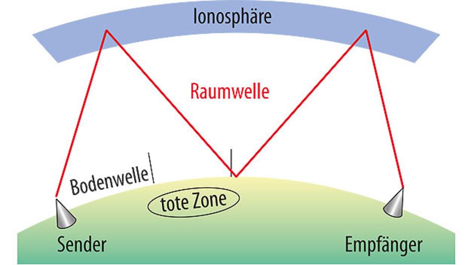 Bild 1. Durch mehrfache Reflexion – an der Ionosphäre und der Erdoberfläche – können Funksignale im KW-Bereich Distanzen überbrücken, die weit über der Sichtweite liegen.