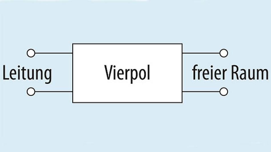 Bild 2. Eine Antenne ist prinzipiell ein Vierpol, jedoch nur mit zwei elektrischen Anschlüssen zum Transceiver.