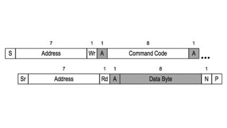 Bild 1: Das Read-Byte-Protokoll beim SMBus-3.0-Standard.