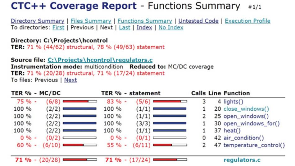 Summary Coverage Report des Tools Testwell CTC++: Für die Funktion lights wurden im Rahmen des Tests fünf von sechs Statements ausgeführt – entsprechend ist die Testabdeckung (TER = Test Effectivness Ratio) hier 83 Prozent. Die strukturelle Testabdeckung, im Beispiel MC/DC, beträgt 75 Prozent.