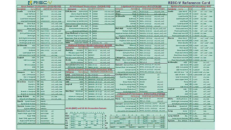 Bild 1. Der komplette RISC-V-Befehlssatz mit allen Erweiterungen passt auf eine Schreibmaschinenseite: die RISC-V Reference Card.