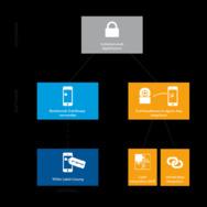 Plattformstrategien: Vier Arten der Integration