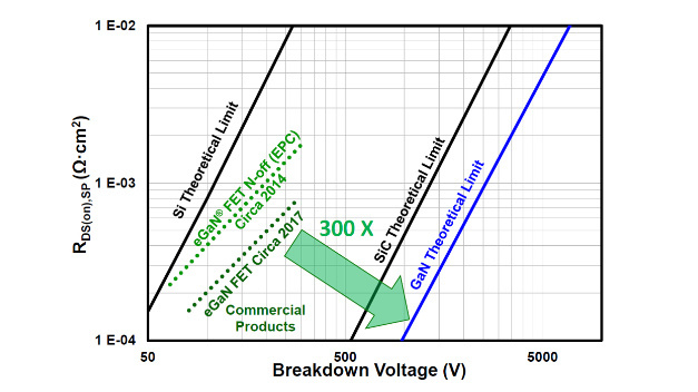 Specific On-Resistance over Breakdown Voltage. EPC's current Gen5 devices are some 300x away from the theoretical performance limits of gallium nitride.