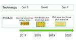 Alex Lidow, Efficient Power Conversion, PCIM 2018