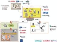 Darstellung der IT-Architektur im Arbeitspaket 3 des IUNO-Projektes