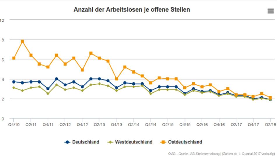 Die Grafik zeigt die Entwicklung der Relation der Arbeitslosen zu allen offenen Stellen in Deutschland ab. Angezeigt wird die Relation der Arbeitslosen zu den offenen Stellen in Deutschland, sowie aufgegliedert nach West- und Ostdeutschland. Bei den offenen Stellen handelt es sich bis einschließlich 2009 um offene Stellen auf dem ersten und zweiten Arbeitsmarkt, ab 2010 zählen nur noch die Stellen auf dem ersten Arbeitsmarkt dazu.