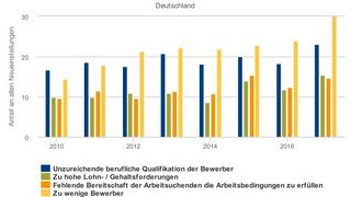 Die Grafik bildet die Entwicklung des Anteils der Neueinstellungen mit Stellenbesetzungsschwierigkeiten ab, untergliedert nach den verschiedenen Ursachen.