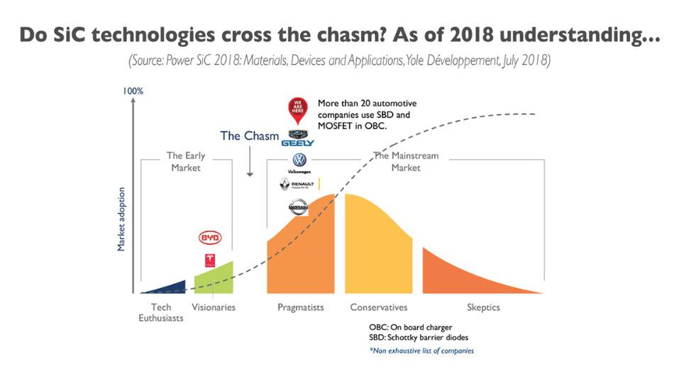 So sehen die Analysten von Yole Développement die Entwicklung bei SiC-Leistungsbauteilen im Automobilbereich.
