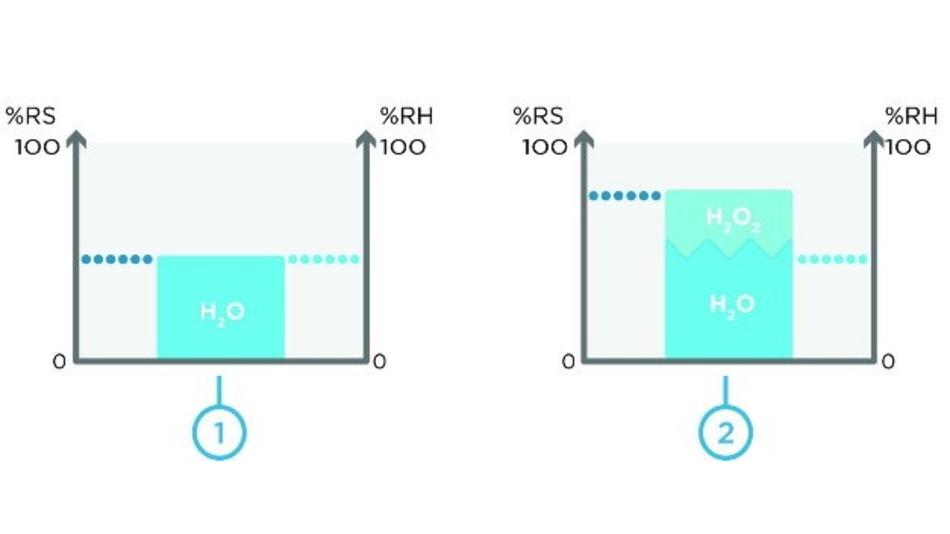 H2O und H2O2 beeinflussen die relative Sättigung (RS) und relative Feuchtigkeit (RH)
