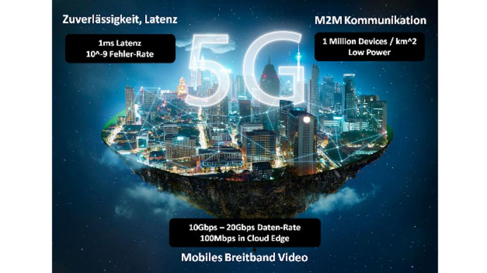 Bild 1: Das 5G Dreieck