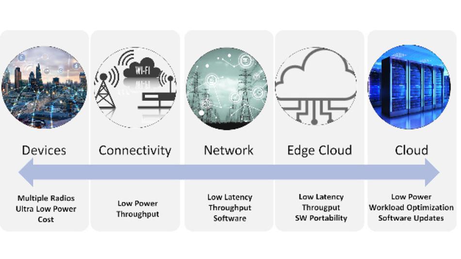Bild 2: Anforderungen von Endgeräten bis zu Cloud-Datenzentren