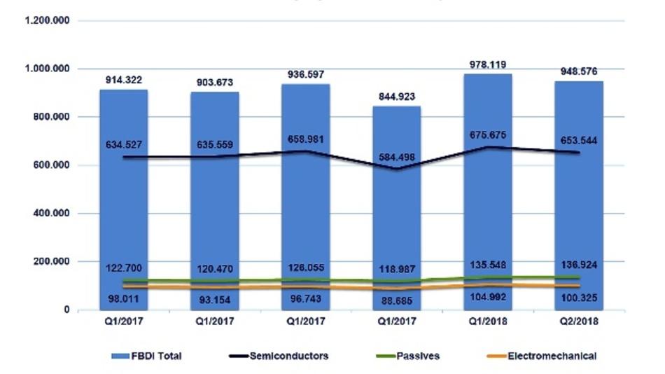 Umsatzanstieg von 5 % (verglichen mit Q2/2017) auf 949 Millionen Euro