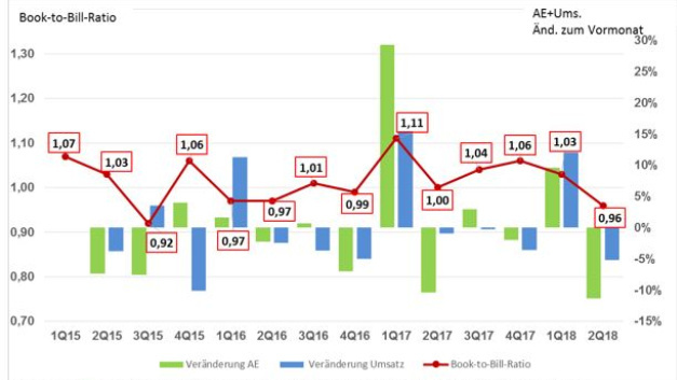Das Book-to-Bill-Ratio für die Leiterplattenindustrie seit dem ersten Quartal 2015.