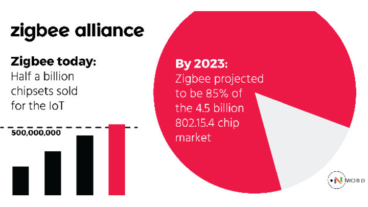 Grafik zur Zukunft des Marktes für Zigbee-ICs