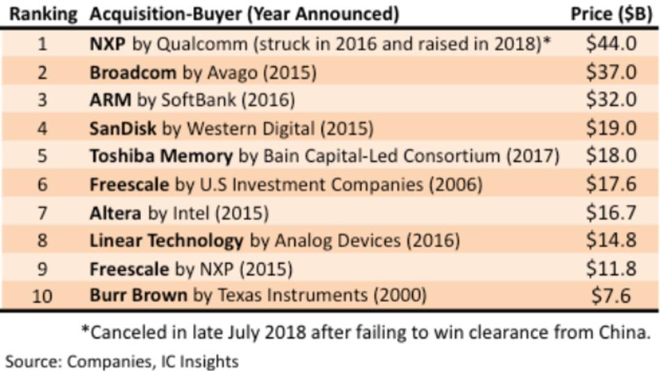 Die größten Übernahmen in der Halbleiterindustrie. Nur die Übernahmen von Burr-Brown durch TI  und von Freescale durch Investoren fanden vor 2015 statt.