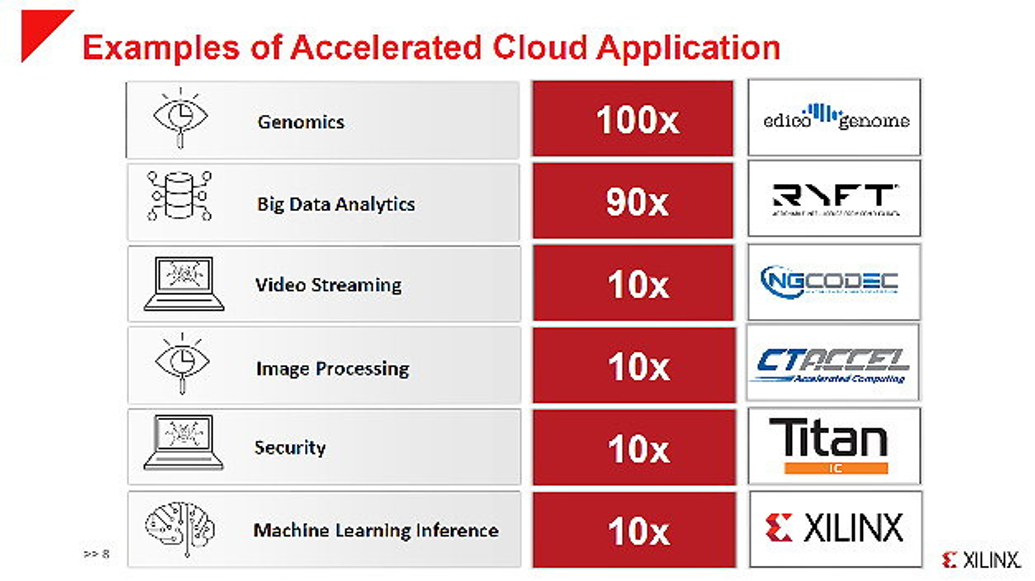 Weitere Beispiele für beschleunigte Cloud-Anwendungen.