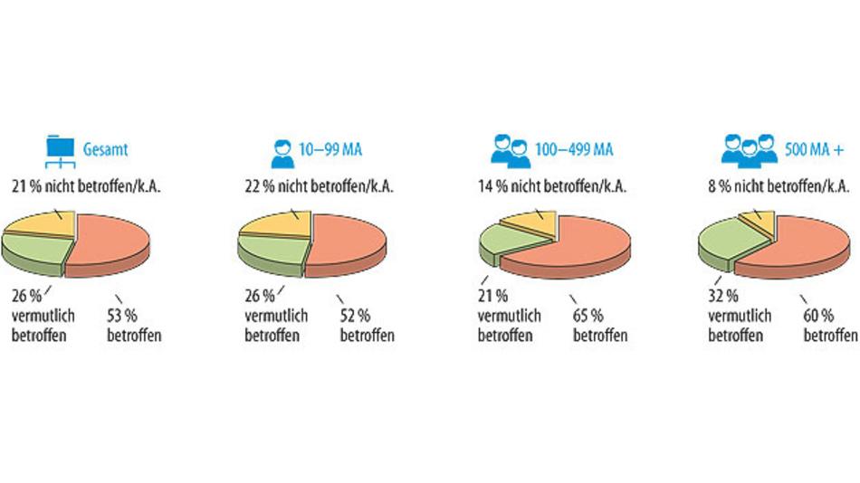 Bild 1. Laut einer Studie von Bitkom Research war in den letzten zwei Jahren jedes zweite Unternehmen von Datendiebstahl, Industriespionage oder Sabotage betroffen [1].