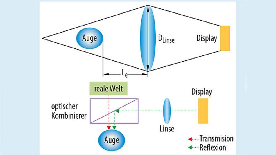 Bild 1. Einfacher Aufbau einer Datenbrille nach Lupenprinzip (oben), Durchsicht-Datenbrille mit optischem Kombinierer (unten).