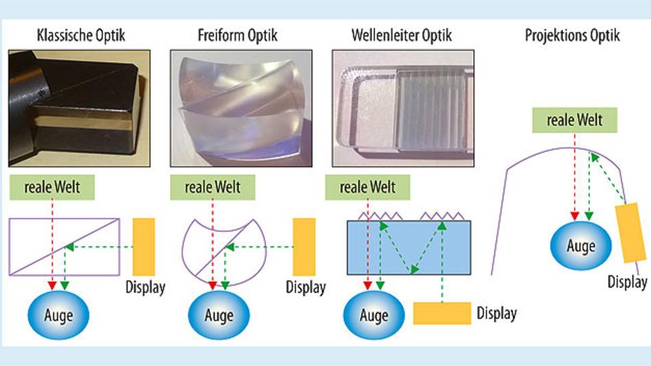 Bild 2. Konzeptionen von Datenbrillen--Optiken.