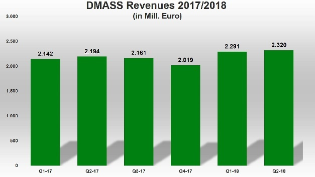 The European semiconductor distribution market according to DMASS Ltd., only grew by 5.7% in Q2/2018, to 2.32 Billion Euro.