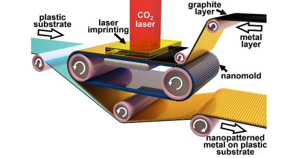 Forscher der Purdue University haben ein neues Rolle-zu-Rolle-Verfahren entwickelt, um Metallleitungen wie Zeitungen zu drucken. Das macht sie glatter und flexibler für einen besseren Stromfluss.