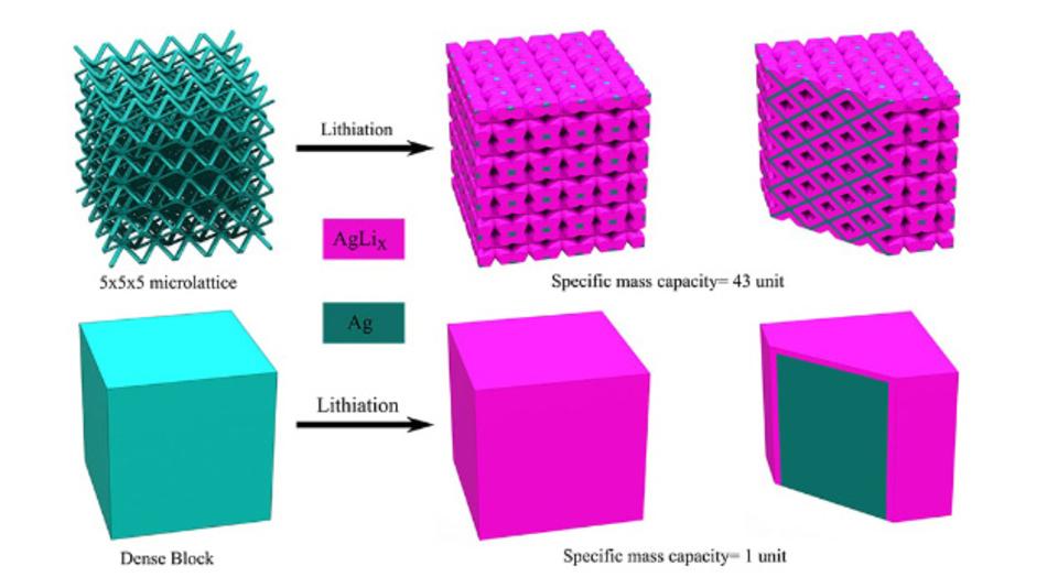 Die Gitterarchitektur kann Kanäle für den effektiven Transport des Elektrolyts innerhalb des Materials bereitstellen (oben), während bei der massiven Elektrode der größte Teil des Materials nicht dem Elektrolyten ausgesetzt wird.