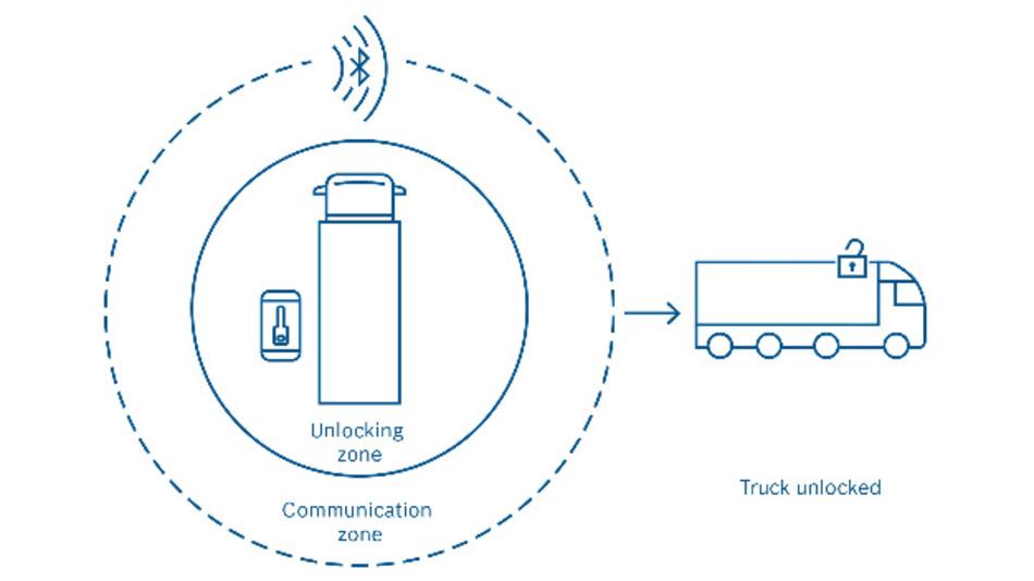 Funktionsprinzip der Kommunikation zwischen Smartphone und Lkw.