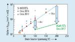Die normierten Fläche von aktuellen Si-MOSFETs und von GaN-FETs der neuesten Generation im Verhältnis zur Drain-Source-Spannung.
