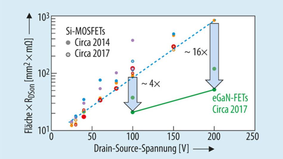 Bild 1. Die normierten Fläche von aktuellen Si-MOSFETs und von GaN-FETs der neuesten Generation im Verhältnis zur Drain-Source-Spannung.