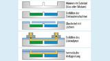 Prinzip der Mikro-Lithium-Ionen-Zelle mit den einzelnen Herstellungsschritten