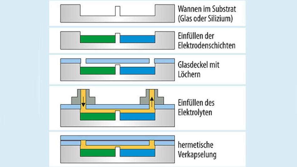 Bild 1. Prinzip der Mikro-Lithium-Ionen-Zelle mit den einzelnen Herstellungsschritten.