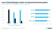Grafik: 4 von 5 Bundesbürgern haben von Sprachassistenten gehört