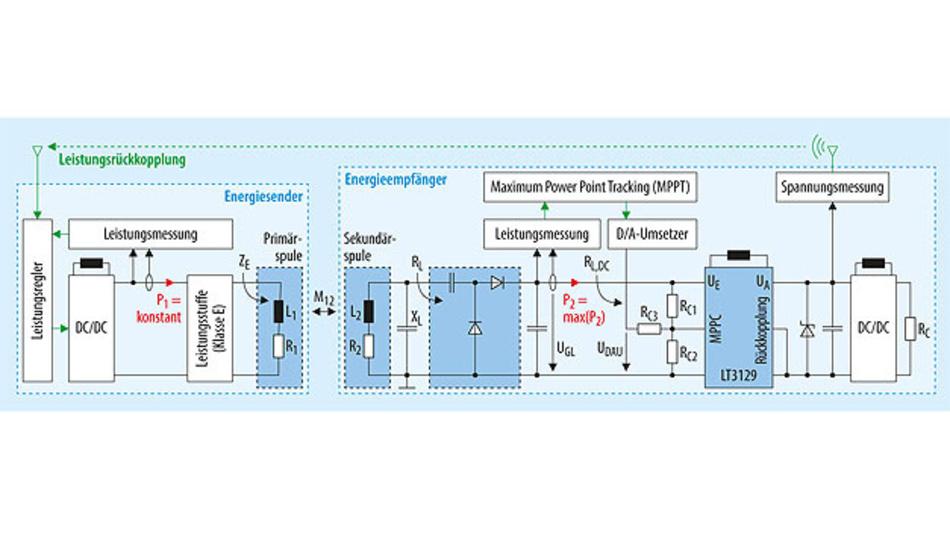 Bild 3. Die Schaltung zur dynamischen Impedanzanpassung nutzt das Prinzip des Maximum Power Point Tracking, das beim Einsatz von Energy Harvestern angewendet wird.