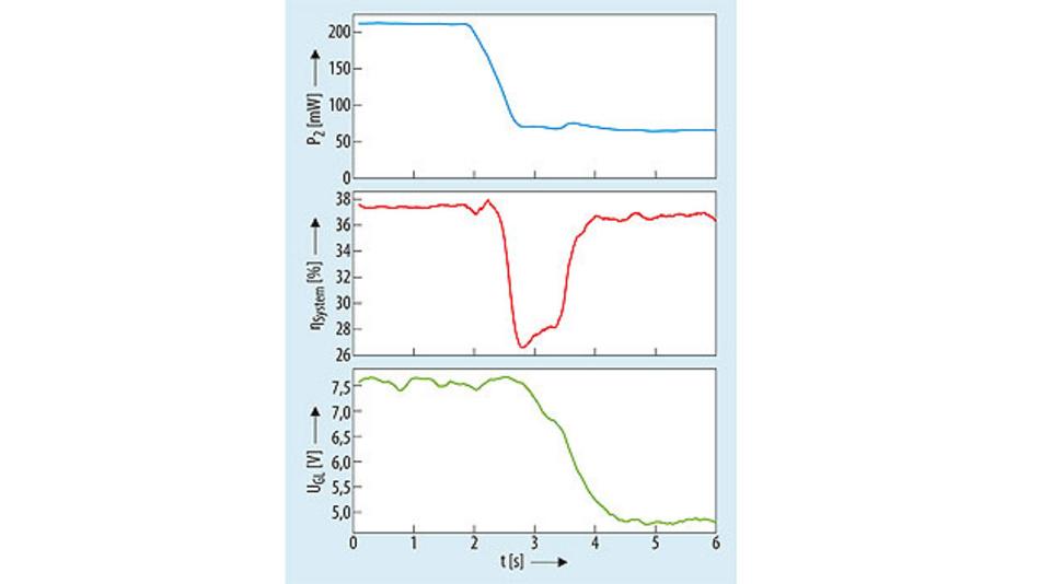 Bild 4. Transienter Verlauf des Systemwirkungsgrads – inkl. Spulentreiber, induktiver Kopplung und Gleichrichter – sowie der Eingangsspannung bei einem Lastwechsel am Ausgang des Energieempfängers: Durch Nachführen der Spannung UGL kann der Wirkungsgrad wieder auf den Maximalwert geregelt werden.