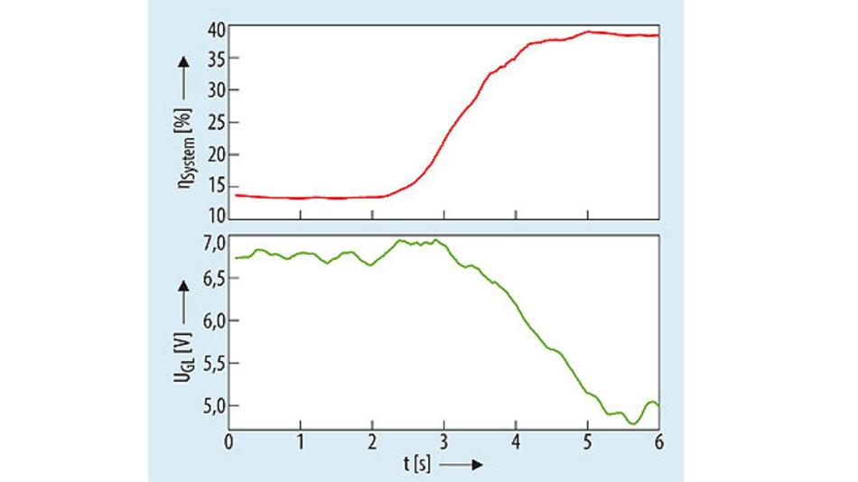 Bild 5. Reaktion der adaptiven Impedanzanpassung bei Variation des Spulenabstands von 20 mm zu 10 mm bei gleichbleibender Last von ca. 50 mW. Hierbei wird innerhalb von 5 s der Wirkungsgrad auf den höchstmöglichen Wert von 38 % geregelt.