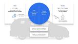 Kooperationsübersicht Toyota und Uber