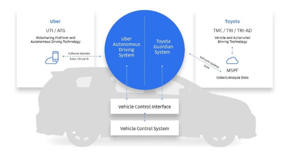 Geplante Kooperation von Uber und Toyota zum automatisierten Fahren.