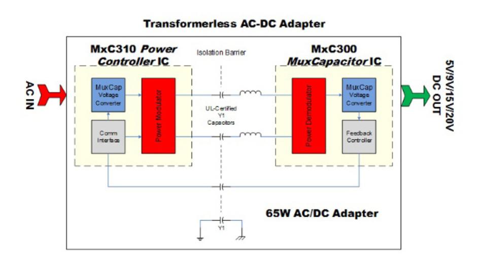 Blockschaltbild eines trafolosen 65-W-Netzteils auf Basis des MxC300-Chipsatzes von Helix Semiconductors.
